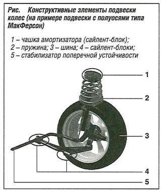Конструктивные элементы подвески колес (на примере подвески с полуосями типа МакФерсон)