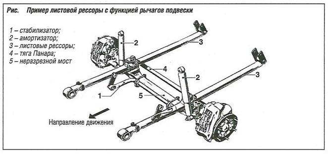 Пример листовой пружины с функцией рычагов подвески