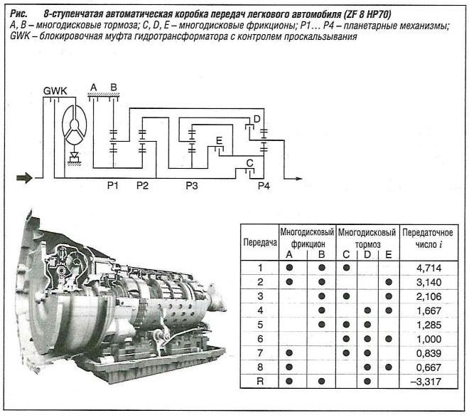 8-ступенчатая автоматическая коробка передач легкового автомобиля (ZF 8 HP70)