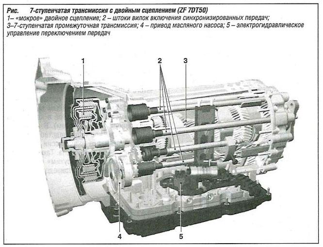 7-ступенчатая трансмиссия с двойным сцеплением ZF 7DT50