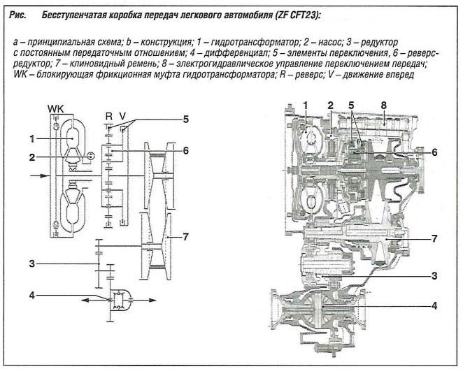 Бесступенчатая коробка передач легкового автомобиля ZF CFT23