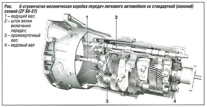 6-ступенчатая механическая коробка передач легкового автомобиля со стандартной (соосной) схемой (ZF S6-37)