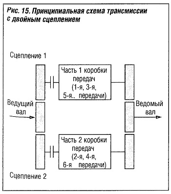 Принципиальная схема трансмиссии с двойным сцеплением