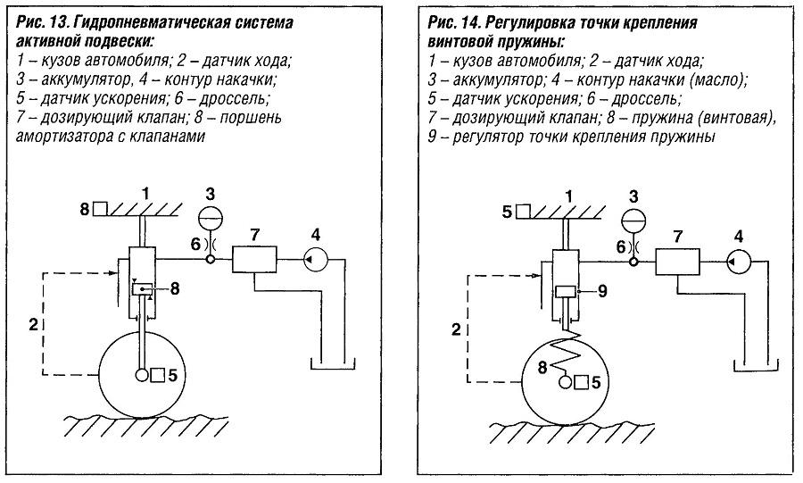 Гидропневматическая система активной подвески