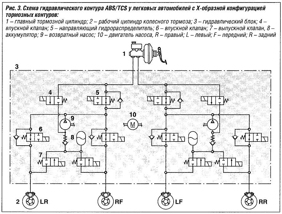 Схема гидравлического контура ABS/TCS у легковых автомобилей с х- образной конфигурациейтормохных контуров