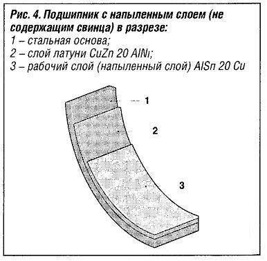 Подшипники с напыленным слоем(не содержащим свинца)