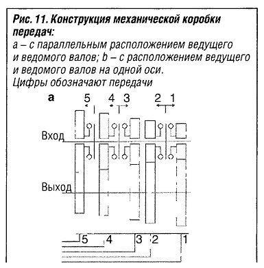 Конструкция механической коробки передач