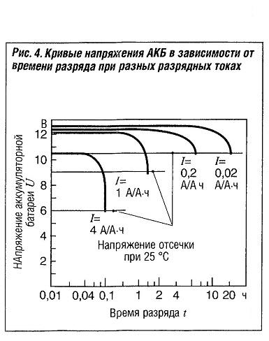 Кривые напряжения АКБ в зависимости от времени разряда при разных разрядных токах