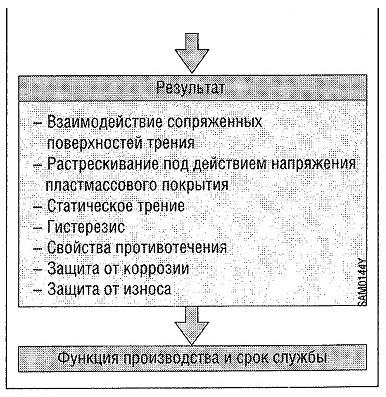 Напряжения, действующие на смазочный материал и результаты этого воздействия1