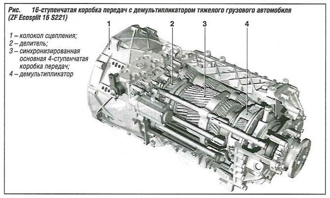 16-ступенчатая коробка передач с демультипликатором тяжелого грузового автомобиля (ZFEcosplit 16 S221)