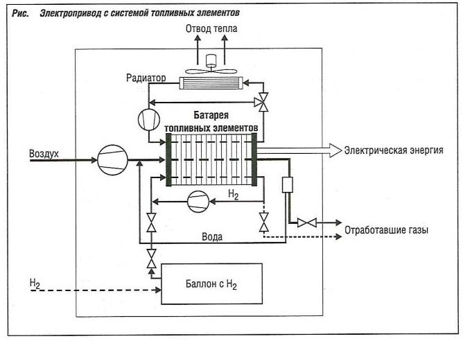 Электропривод с системой топливных элементов