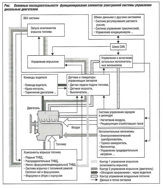 Основные последовательности функционирования элементов электронной системы управления дизельным двигателем