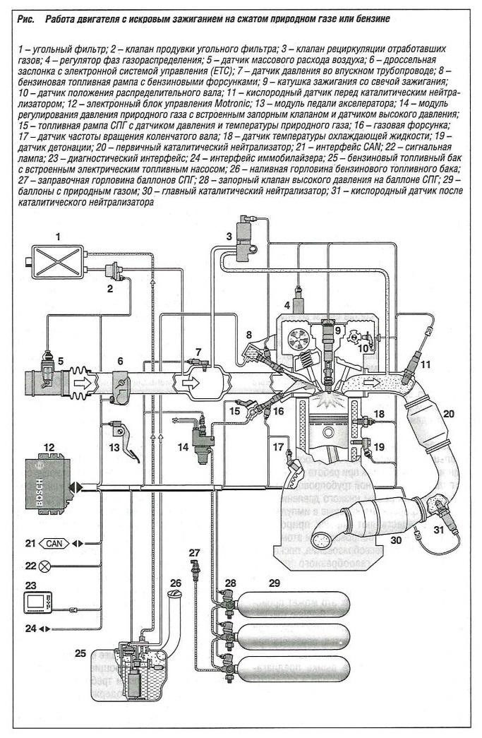 Работа бензинового двигателя на сжатом природном газе или бензине