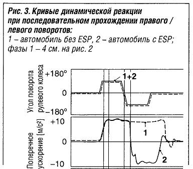 кривые параметров динамической реакции