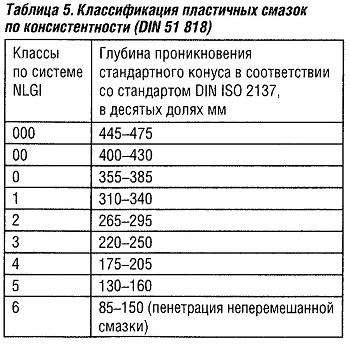 Классификация пластичных смазок по консистентности (DIN 51818)