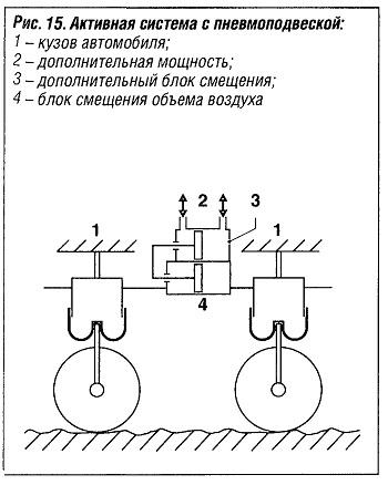Активная система с пневмоподвеской