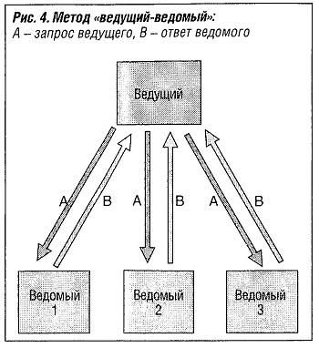Метод ведущий-ведомый
