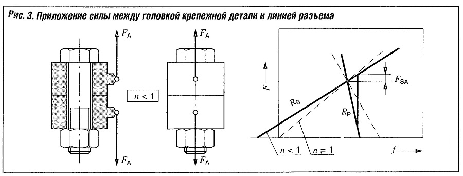 Приложение силы между головкой крепежной детали и линией разъема
