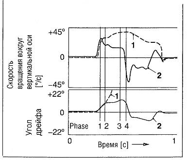 кривые параметров динамической реакции - 1