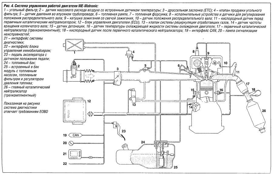 Система управления работой двигателя ME-Motronic