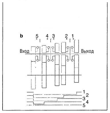 Конструкция механической коробки передач 1