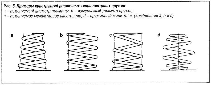 Примеры конструкций различных типов винтовых пружин