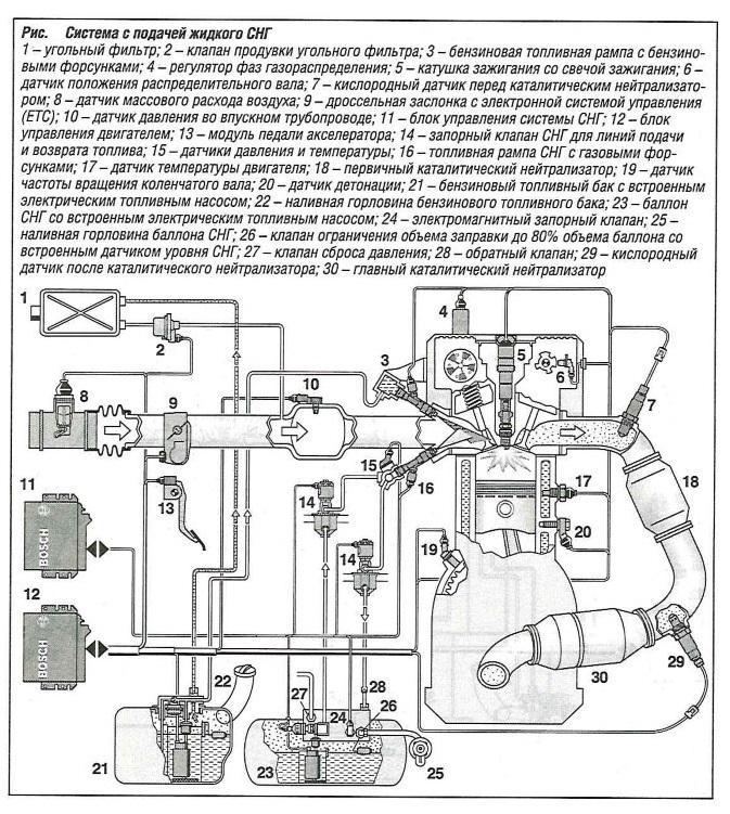 Система подачи жидкого сжиженного нефтяного газа