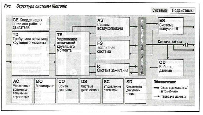 структура системы Motronic
