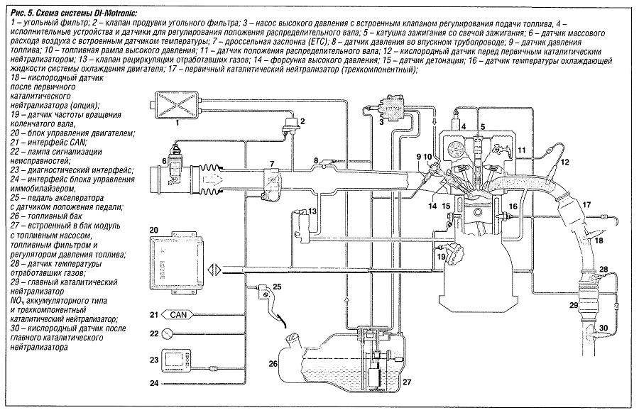 Схема системы Dl-Motronic: