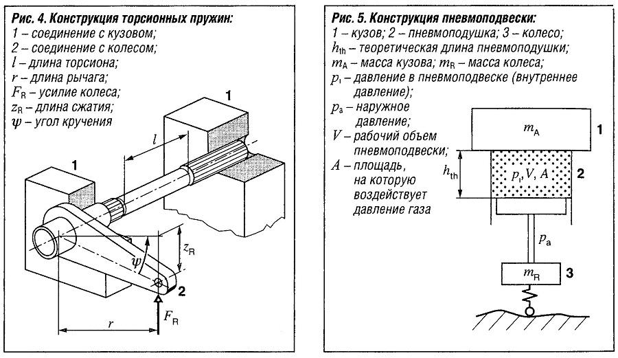 Конструкция торсионных пружин