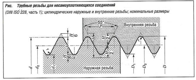 Трубные резьбы для несамоуплотняющихся соединений (DIN ISO 228 часть 1); цилиндрические наружные и внутренние резьбы; номинальные размеры