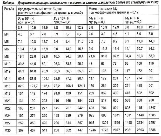 Допустимые предварительные натяги и моменты затяжки стандартных болтов (по стандарту DIN 2230)