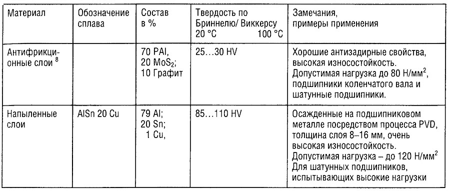 Материалы для гидродинамических радиальных подшипников скольжения 2