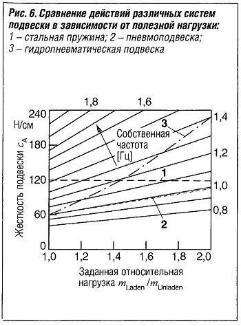 Сравнение действий различных систем подвески в зависимости от полезной нагрузки