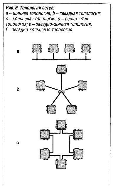 Топологии сетей