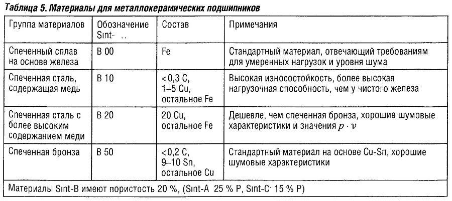 Материалы для металлокерамических подшипников