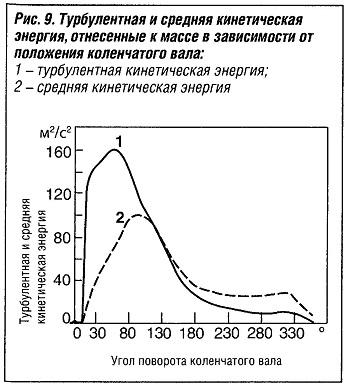 Турбулентная и средняя кинетическая энергия, отнесенные к массе в зависимости от положения коленчатого вала