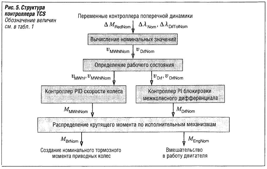 Структура контроллера TCS