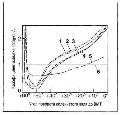 Изменение коэффициента избытка воздуха X во времени в сферическом объеме (радиусом г) с центром в средней точке между электродами 2