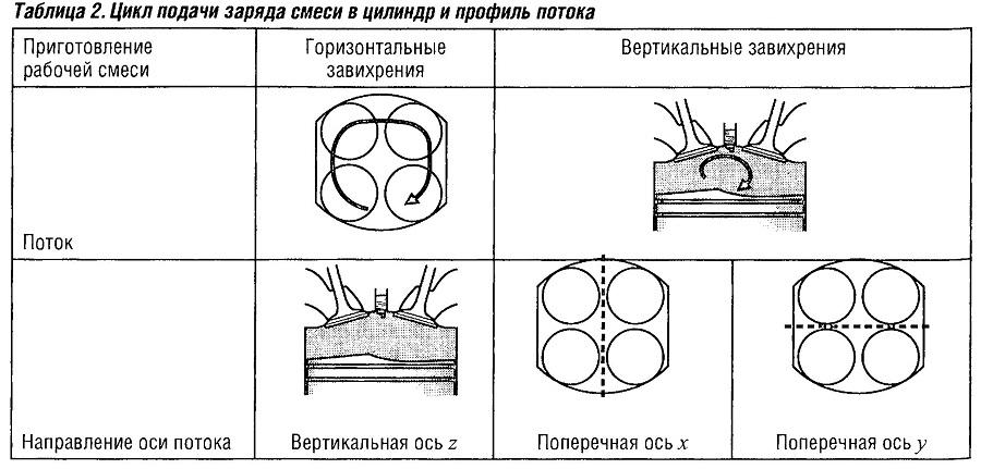 Цикл подачи заряда смеси в цилиндр и профиль потока