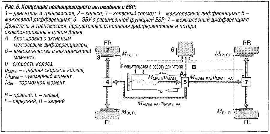 Концепция полноприводного автомобиля с ESP