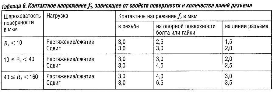 Контактное напряжениеfz зависящее от свойств поверхности и количества линий разъема