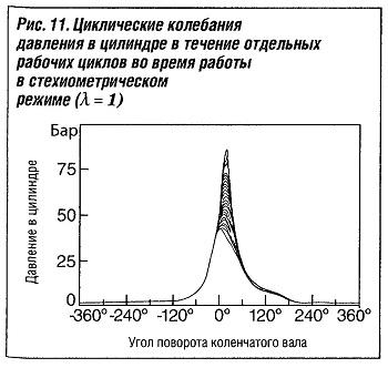 Циклические колебания давления в цилиндре в течение отдельных рабочих циклов во время работы в стехиометрическом режиме (А = 1)