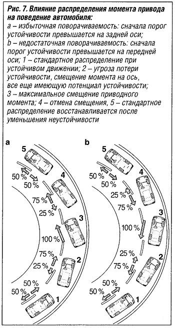 Влияние распределения момента привода на поведение автомобиля