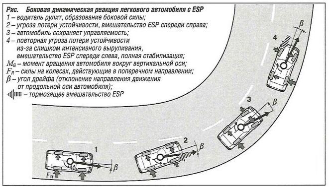 Боковая динамическая реакция легкового автомобиля с ESP
