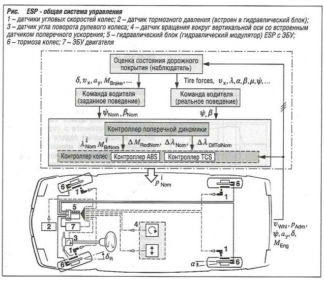 ESP - общая система управления