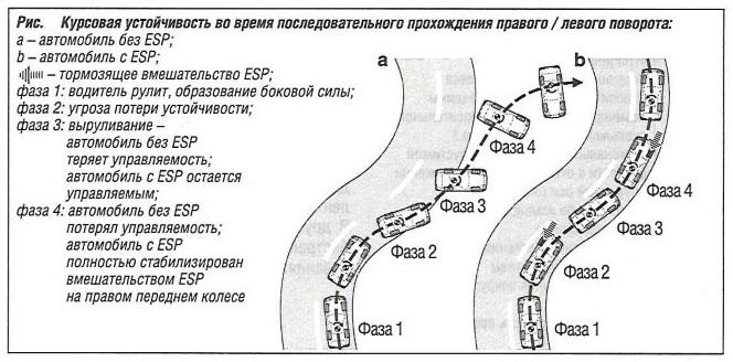 Курсовая устойчивость во время последовательного прохождения правого/левого поворота