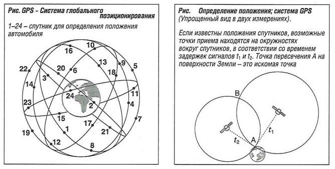 GPS - система глобального позиционирования