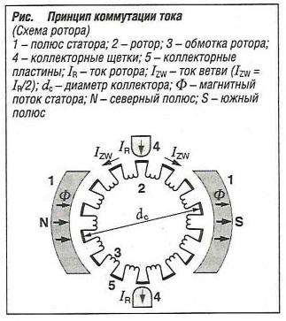 Принцип коммутации тока