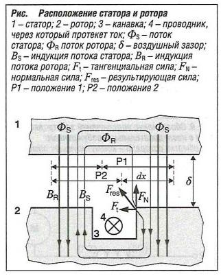 Расположение статора и ротора